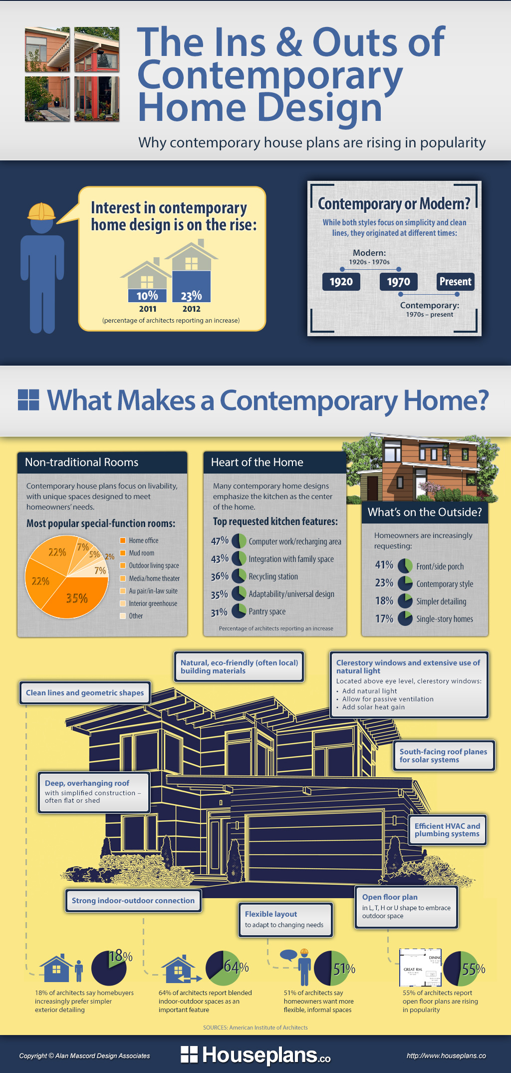 Contemporary home design infographic for Houseplans co