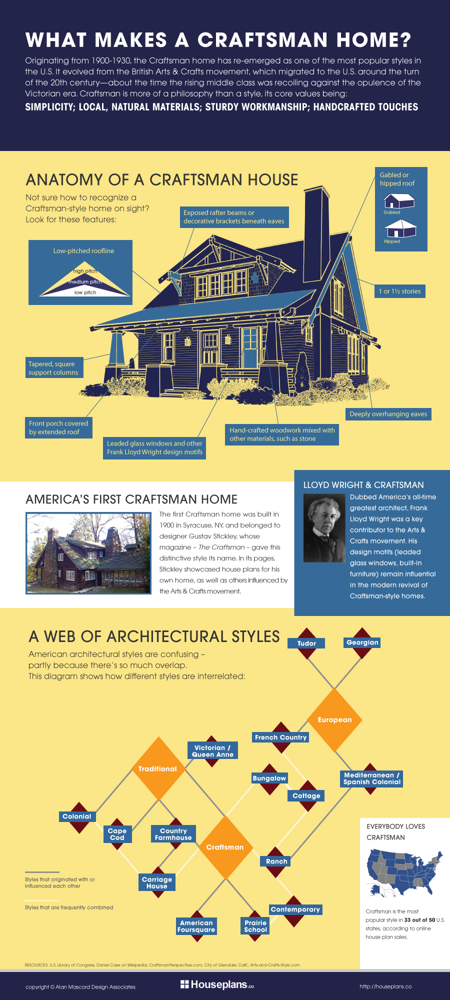 What Makes a Craftsman Home Infographic by Houseplans.co