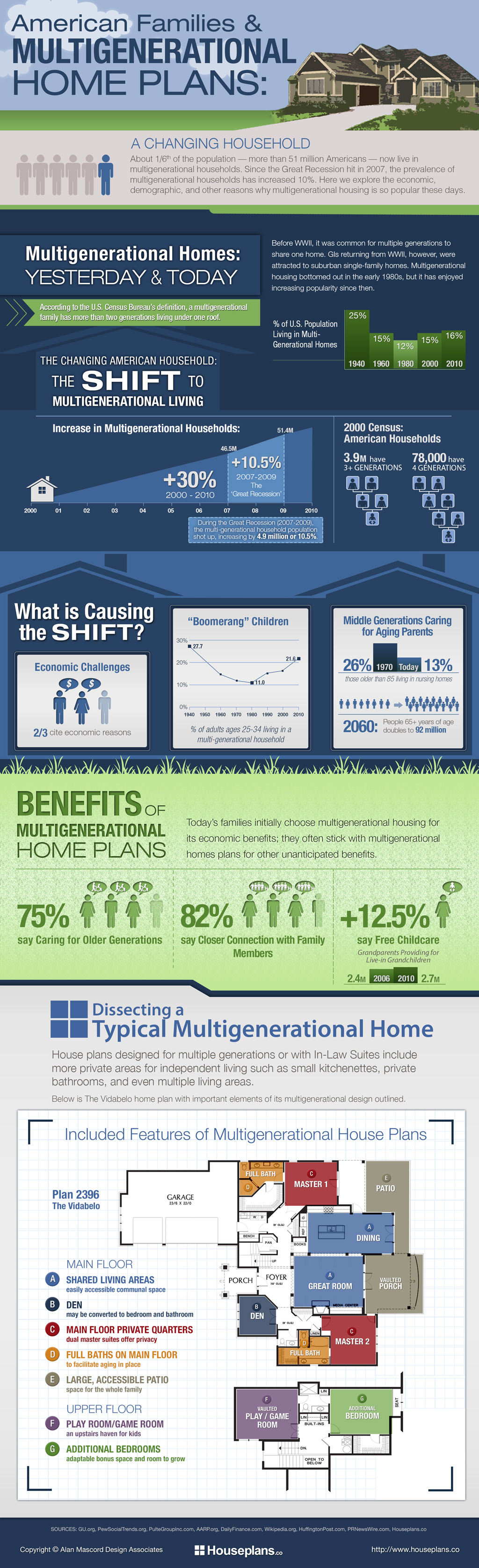 American families multigenerational home plans infographic for Houseplans co