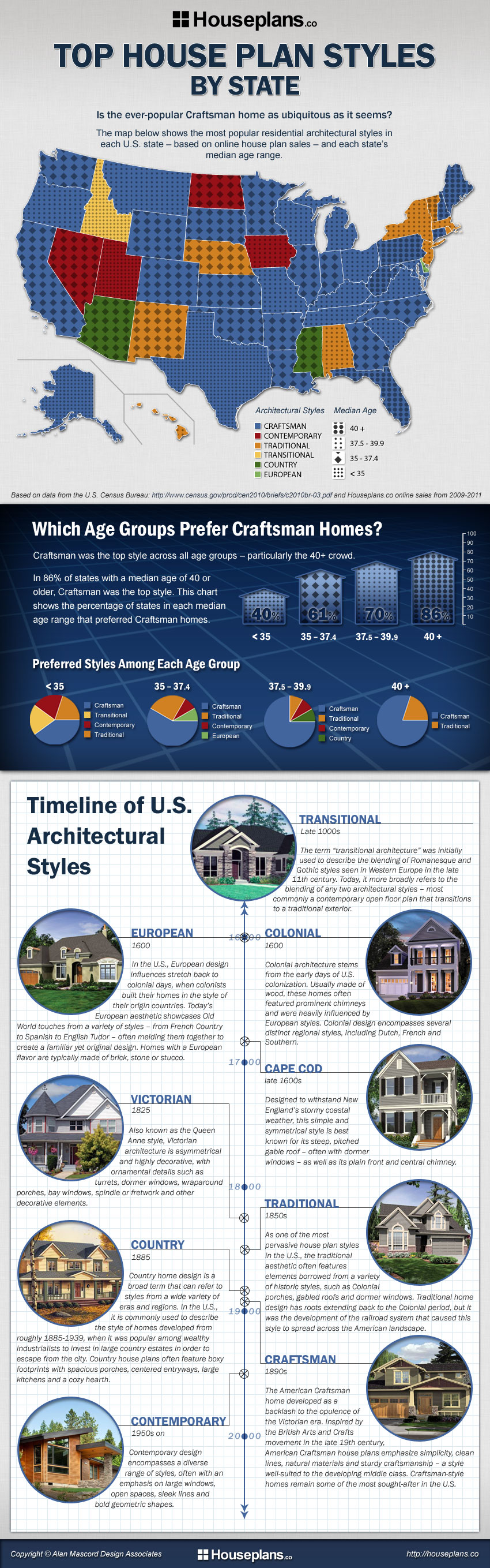 Top House Plan Styles by State Infographic by Houseplans.co